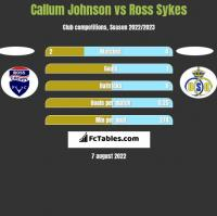 Callum Johnson vs Ross Sykes h2h player stats