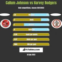Callum Johnson vs Harvey Rodgers h2h player stats