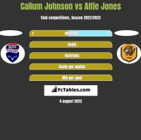 Callum Johnson vs Alfie Jones h2h player stats