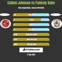 Callum Johnson vs Fankaty Dabo h2h player stats