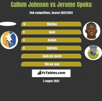 Callum Johnson vs Jerome Opoku h2h player stats