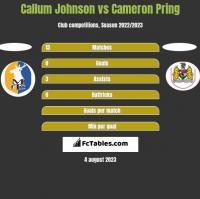 Callum Johnson vs Cameron Pring h2h player stats