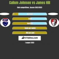 Callum Johnson vs James Hill h2h player stats