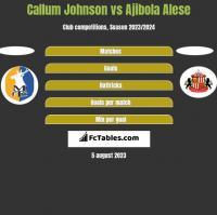 Callum Johnson vs Ajibola Alese h2h player stats