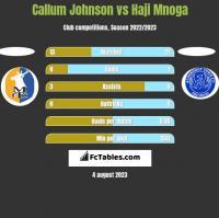 Callum Johnson vs Haji Mnoga h2h player stats