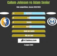 Callum Johnson vs Adam Senior h2h player stats