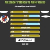 Alexander Pattison vs Alefe Santos h2h player stats