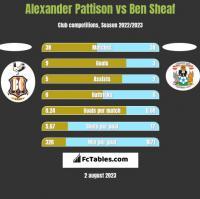 Alexander Pattison vs Ben Sheaf h2h player stats