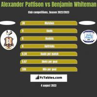 Alexander Pattison vs Benjamin Whiteman h2h player stats