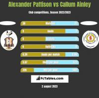 Alexander Pattison vs Callum Ainley h2h player stats