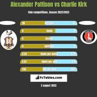Alexander Pattison vs Charlie Kirk h2h player stats