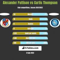 Alexander Pattison vs Curtis Thompson h2h player stats