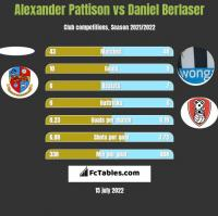 Alexander Pattison vs Daniel Berlaser h2h player stats