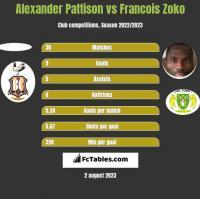 Alexander Pattison vs Francois Zoko h2h player stats