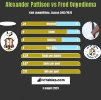 Alexander Pattison vs Fred Onyedinma h2h player stats