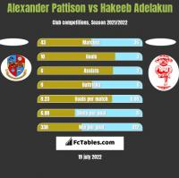 Alexander Pattison vs Hakeeb Adelakun h2h player stats