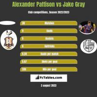 Alexander Pattison vs Jake Gray h2h player stats