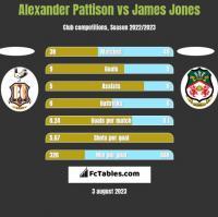 Alexander Pattison vs James Jones h2h player stats