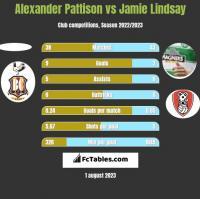 Alexander Pattison vs Jamie Lindsay h2h player stats
