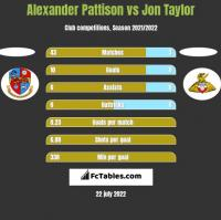 Alexander Pattison vs Jon Taylor h2h player stats