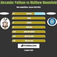 Alexander Pattison vs Matthew Bloomfield h2h player stats