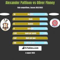 Alexander Pattison vs Oliver Finney h2h player stats