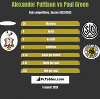 Alexander Pattison vs Paul Green h2h player stats