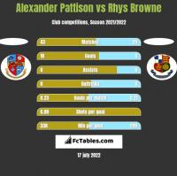 Alexander Pattison vs Rhys Browne h2h player stats