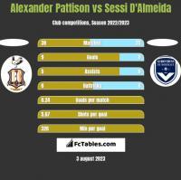 Alexander Pattison vs Sessi D'Almeida h2h player stats