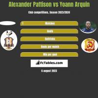 Alexander Pattison vs Yoann Arquin h2h player stats