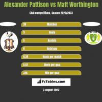 Alexander Pattison vs Matt Worthington h2h player stats