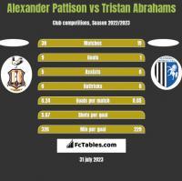 Alexander Pattison vs Tristan Abrahams h2h player stats