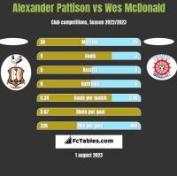 Alexander Pattison vs Wes McDonald h2h player stats