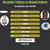 Alexander Pattison vs Nnamdi Ofoborh h2h player stats