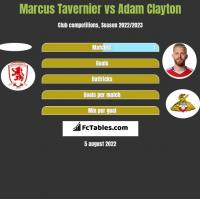 Marcus Tavernier vs Adam Clayton h2h player stats