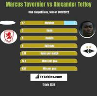 Marcus Tavernier vs Alexander Tettey h2h player stats