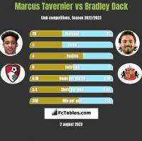 Marcus Tavernier vs Bradley Dack h2h player stats