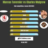 Marcus Tavernier vs Charles Mulgrew h2h player stats