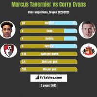 Marcus Tavernier vs Corry Evans h2h player stats