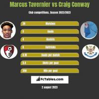 Marcus Tavernier vs Craig Conway h2h player stats