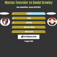 Marcus Tavernier vs Daniel Crowley h2h player stats