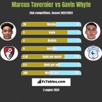 Marcus Tavernier vs Gavin Whyte h2h player stats