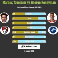 Marcus Tavernier vs George Honeyman h2h player stats