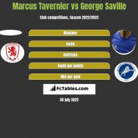 Marcus Tavernier vs George Saville h2h player stats