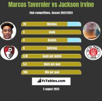 Marcus Tavernier vs Jackson Irvine h2h player stats