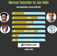 Marcus Tavernier vs Joe Ralls h2h player stats