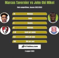 Marcus Tavernier vs John Obi Mikel h2h player stats