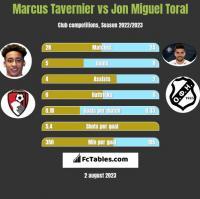 Marcus Tavernier vs Jon Miguel Toral h2h player stats