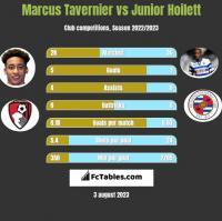 Marcus Tavernier vs Junior Hoilett h2h player stats