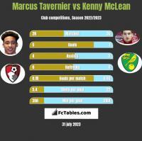 Marcus Tavernier vs Kenny McLean h2h player stats